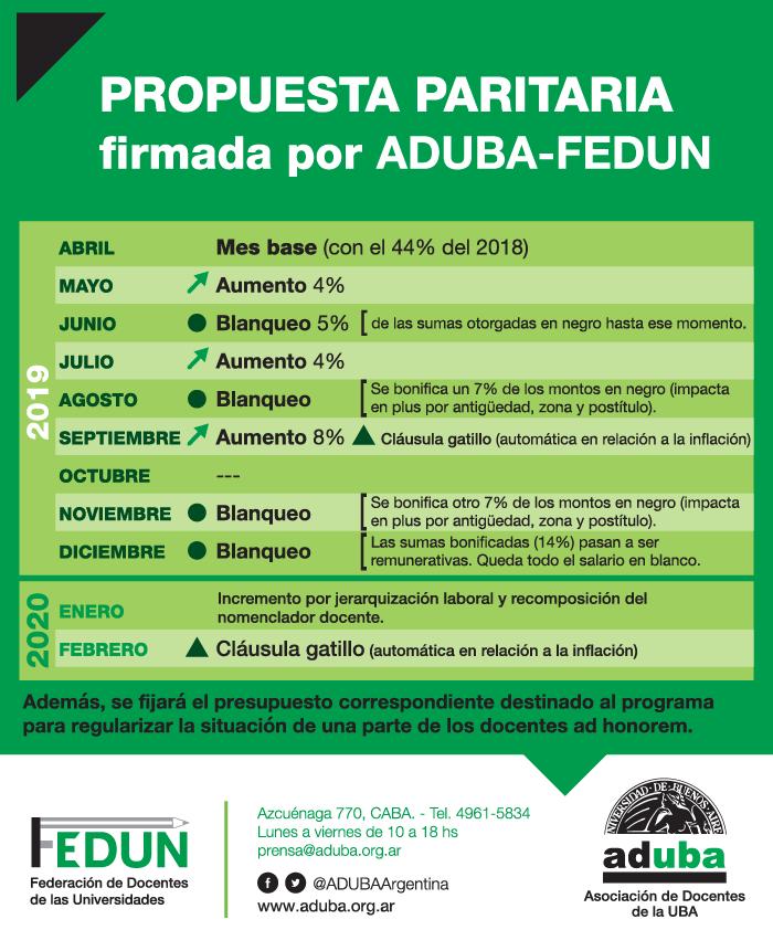 Anuario ADUBA 2019 – Recomposición salarial